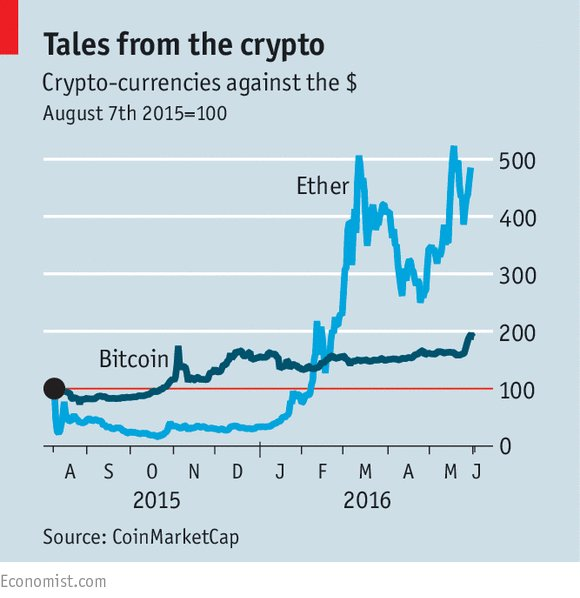 Etherised: Bitcoin's resurgence may be short-lived