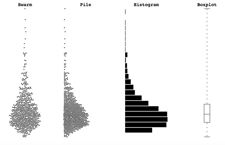 Visualizing Distributions - Building Bl.ocks  #MachineLearning #DataScience