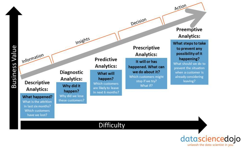 #DataScience for Everyone — unleash your inner #DataScientist at @DataScienceDojo  #BigData