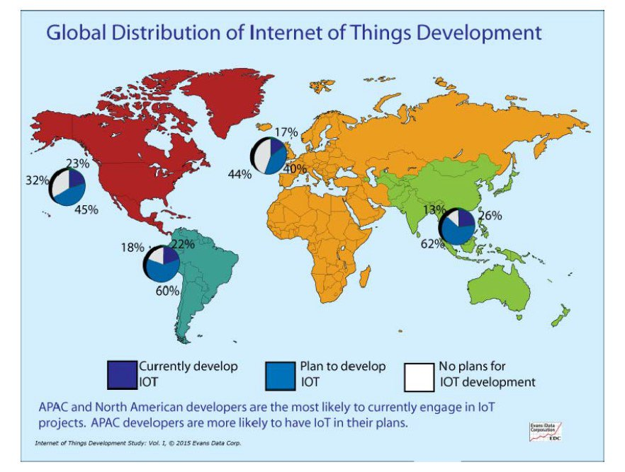 Analytics, Cloud Computing Dominate Internet Of Things App Developers' Plans | #Analytics #…