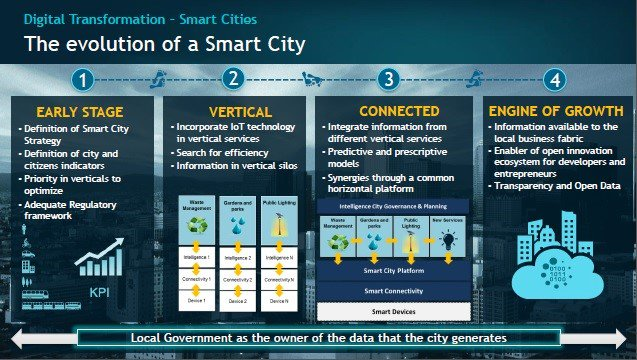 #SmartCities must evolve and transform progressively step by step, following these stages