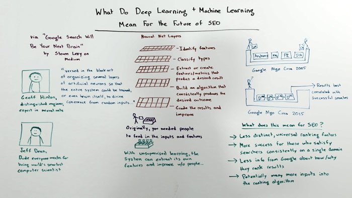 What Deep Learning and Machine Learning Mean For the Future of #SEO - Whiteboard Friday