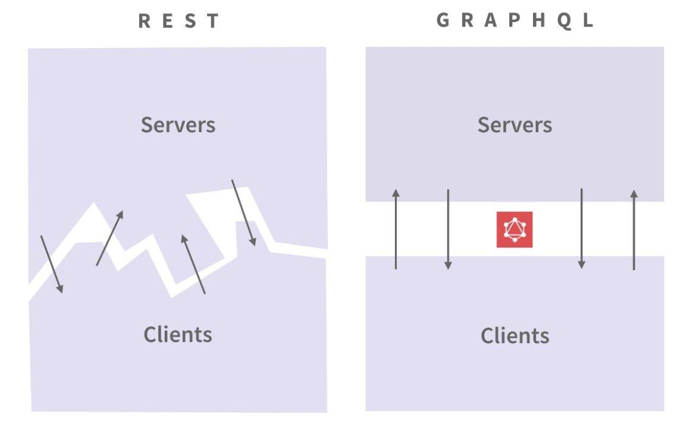 Why #GraphQL is the future . #React #JavaScript #Angularjs #WebDevelopment