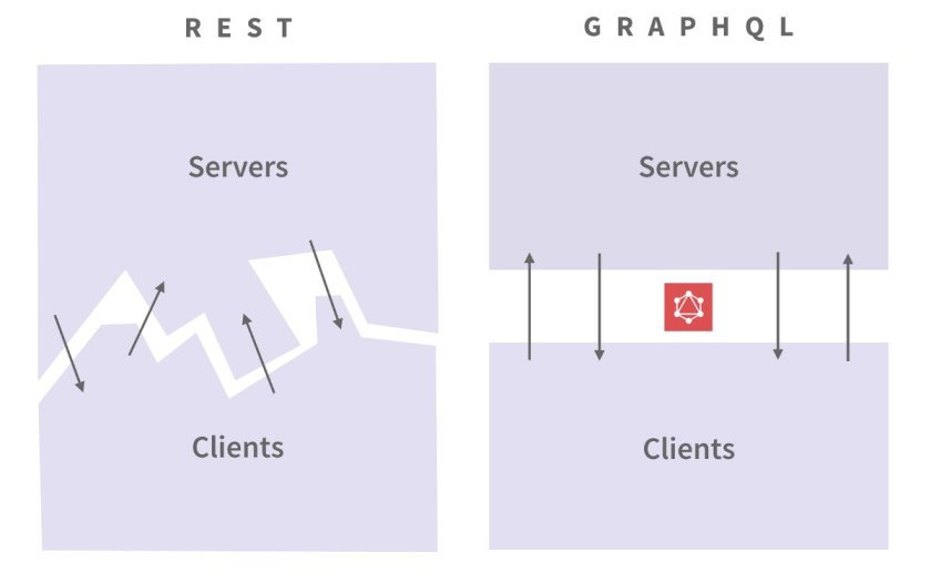 Why GraphQL is the future – and what it means for you:  #ReactJS