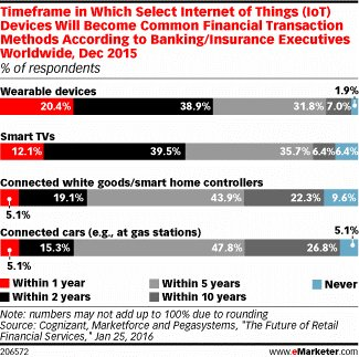 Your #IoT devices could soon become the only way you pay for things  #fintech