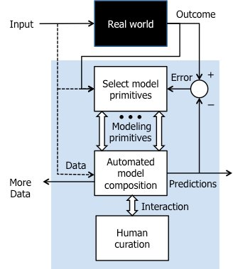 DARPA goes meta with machine learning for #machinelearning.  #modeling #datascience #bigdata