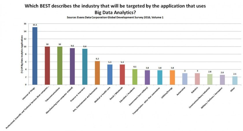 #IoT, Machine Learning & Robotics Are High Priorities For Developers In 2016    #fintech #AI