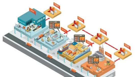 IOT in Logistics - The Trends, The Methods and the Means | #IoT #Business #RT