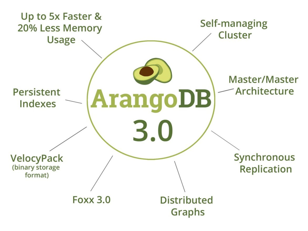 #ArangoDB 3.0 GA - A Solid Ground to Scale - Have fun!    #nosql #graph #cluster #nodejs