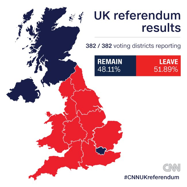Final results from #Brexit referendum are in: