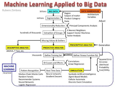 This week's top posts in #BigData #MachineLearning #DataScience at @DataScienceCtrl  #abdsc