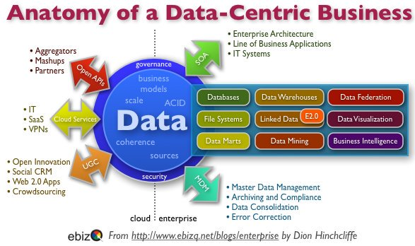 How Data-Centricity impacts #Marketing and the #CMO:  #BigData #Analytics by @KimWhitler