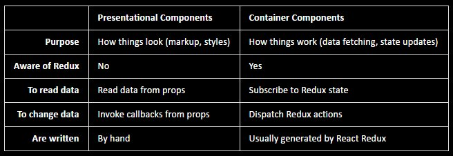 A #reactjs key difference between presentational and container Components #javascript