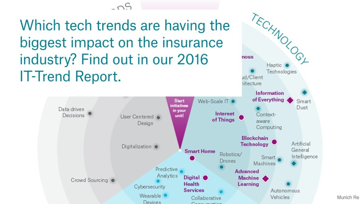 This infographic explains the biggest #insurtech trends:  #IoT #DigitalHealth #3dprinting