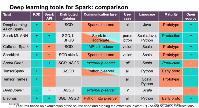 Distributed #deeplearning on @ApacheSpark: nice overview by @avulanov @hplabs  @OReillyAI #AI