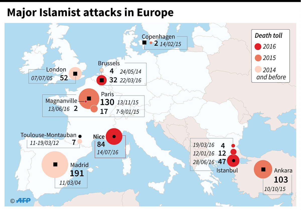 In 18 months, France has been the target of three major terrorist attacks in which more than 230 people have died