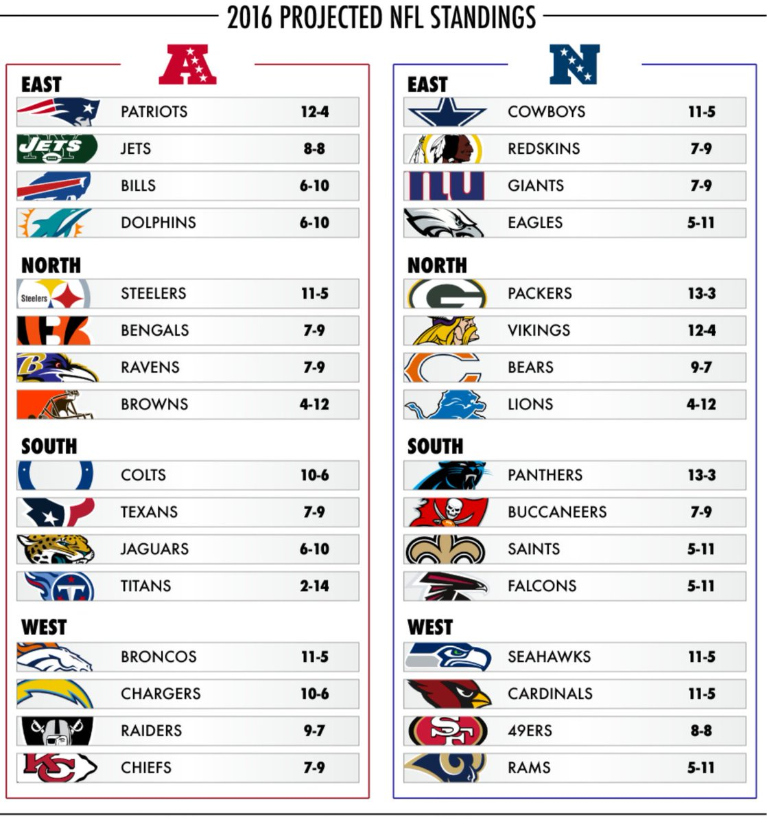 Best Printable List Of Nfl Teams