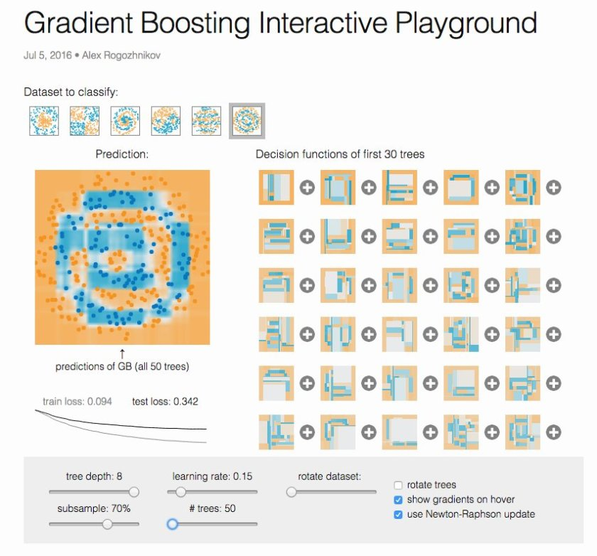 Gradient Boosting Interactive Playground  #machinelearning
