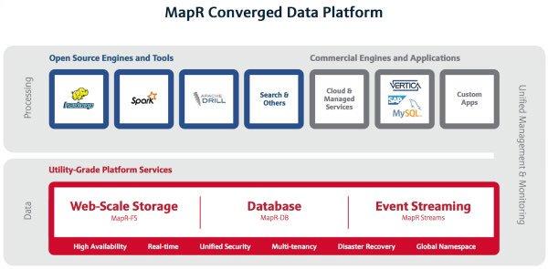 New course in @MapR Academy: Converged Data Platform Essentials  #BigData #Analytics