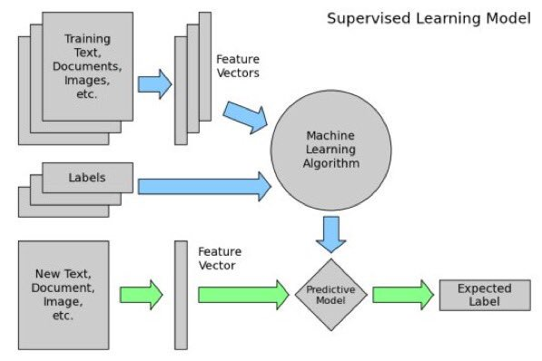 9-part Scikit-Learn #Python #MachineLearning Tutorial Series:  #abdsc #BigData #DataScience