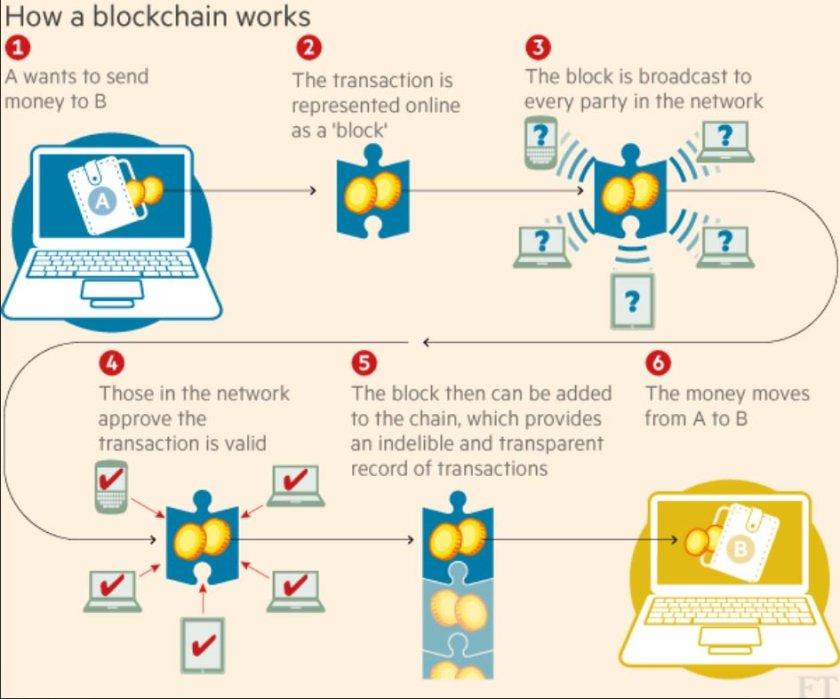 Blockchain tech: una rivoluzione per rogiti, burocrazia, economia  ?