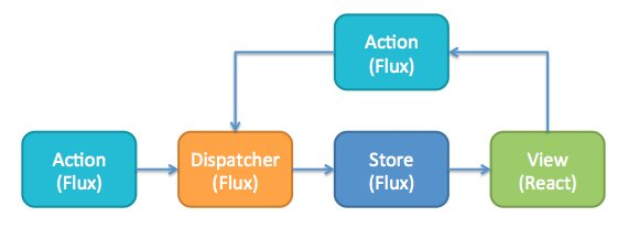 Building #ReactJS app with Flux architecture & Baobab: