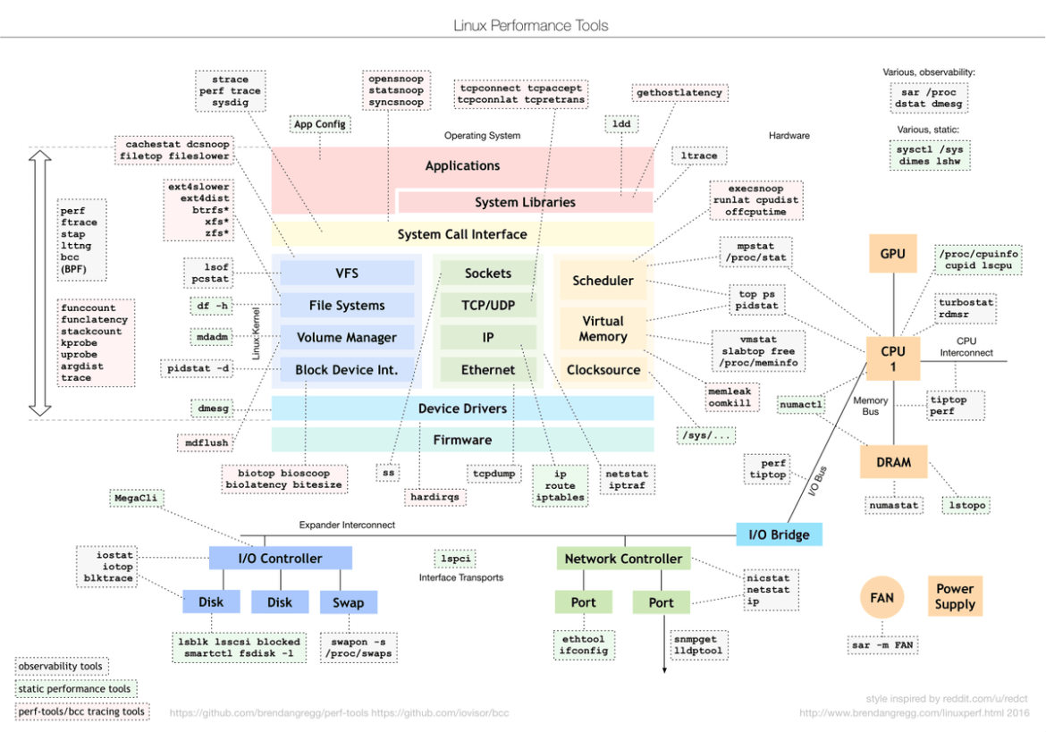 My reply to the recent reddit/redct redesign of the tools diagram