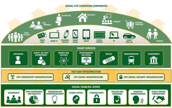 #SmartCities = Gateway to Digital Life:  #BigData #IoT #DataScience by @BoozAllen