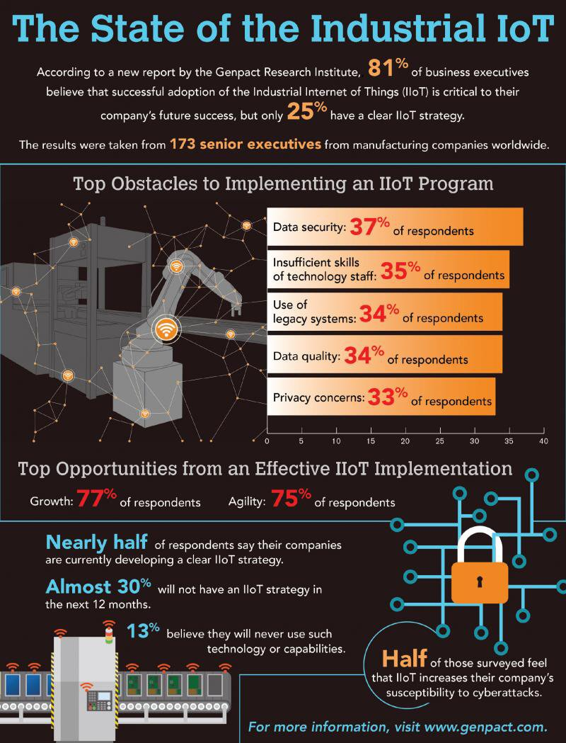 Infographic: The State of the Industrial #IoT  #IIoT