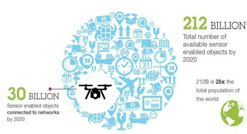 How will #drones bring value to your business and disrupt your #industry? #IoT
