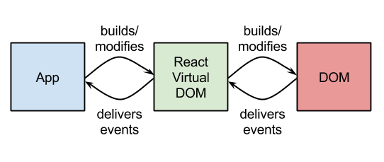 5 Reasons We Chose ReactJS #MVB Arnab Sarkar @arnabsarker  #webdev #javascript
