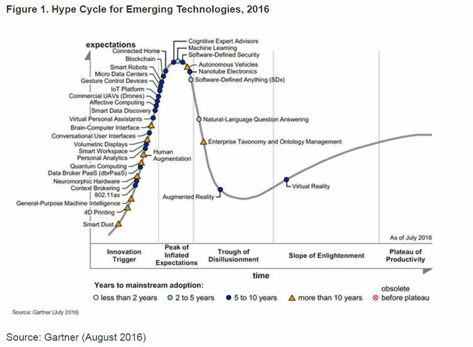The 2016 Hype Cycle for Emerging Technologies is all about data  #bigdata #hrtech #iot