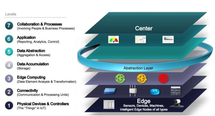 Edge #computing lets #IoT systems tap into #cloud efficiency by @davidlinthicum