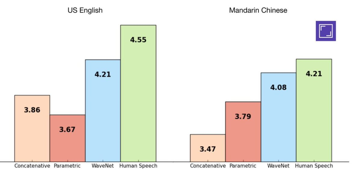 WaveNet from @DeepMindAI: sounds more natural than the best existing Text-to-Speech🗣 systems