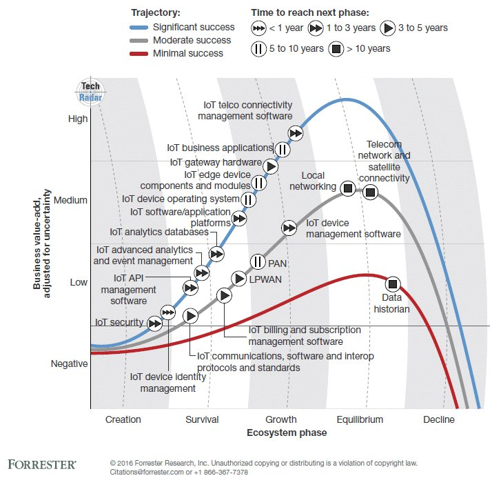 #IoT has caught fire, see this year's predictions from @forrester #IIoT