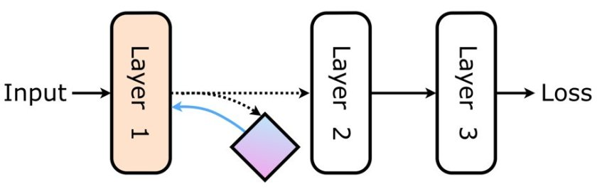 Google @DeepMindAI: Decoupled Neural Interfaces using synthetic gradients #DeepLearning