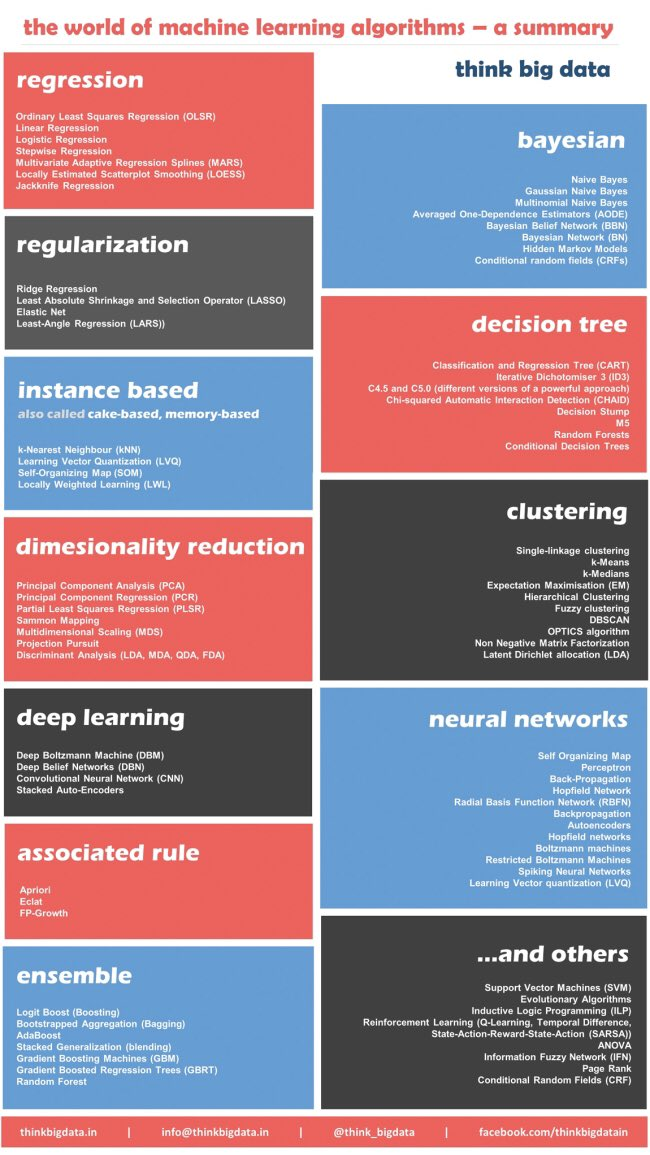 12 #MachineLearning Algorithms Every #DataScientist Should Know  #abdsc #BigData #DataScience