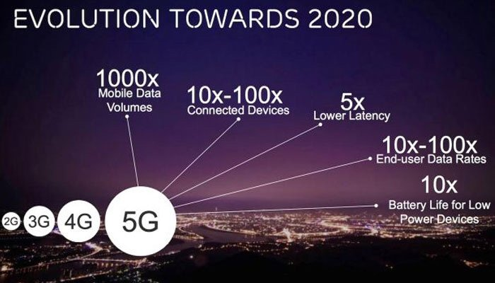 #IoT may help India get #5G with the rest of the world on @timesofindia  #telecom