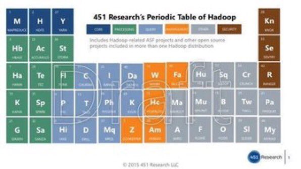 The Periodic Table of Hadoop:  #BigData #Analytics #DataScience by @451Research @maslett