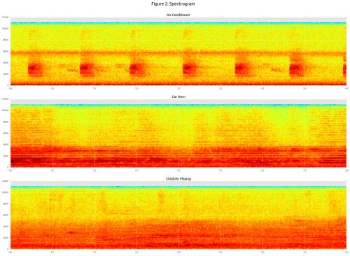 Urban Sound Classification with #NeuralNetworks in Tensorflow