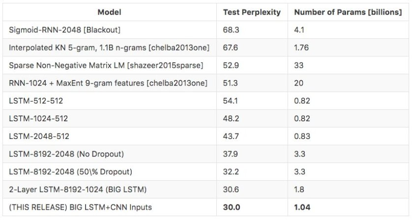 Language Model trained on 1 billion words, 800k vocabulary size. Code in TensorFlow.