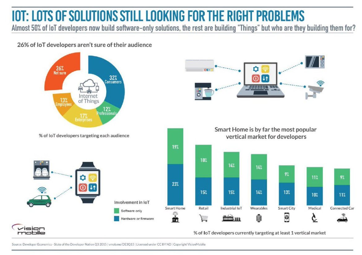 App developers face challenges when working with #IoT tech on @InternetofBiz  #appdev