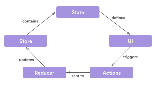 Managing state and connecting to an API with Redux and Axios:  #ReactJS