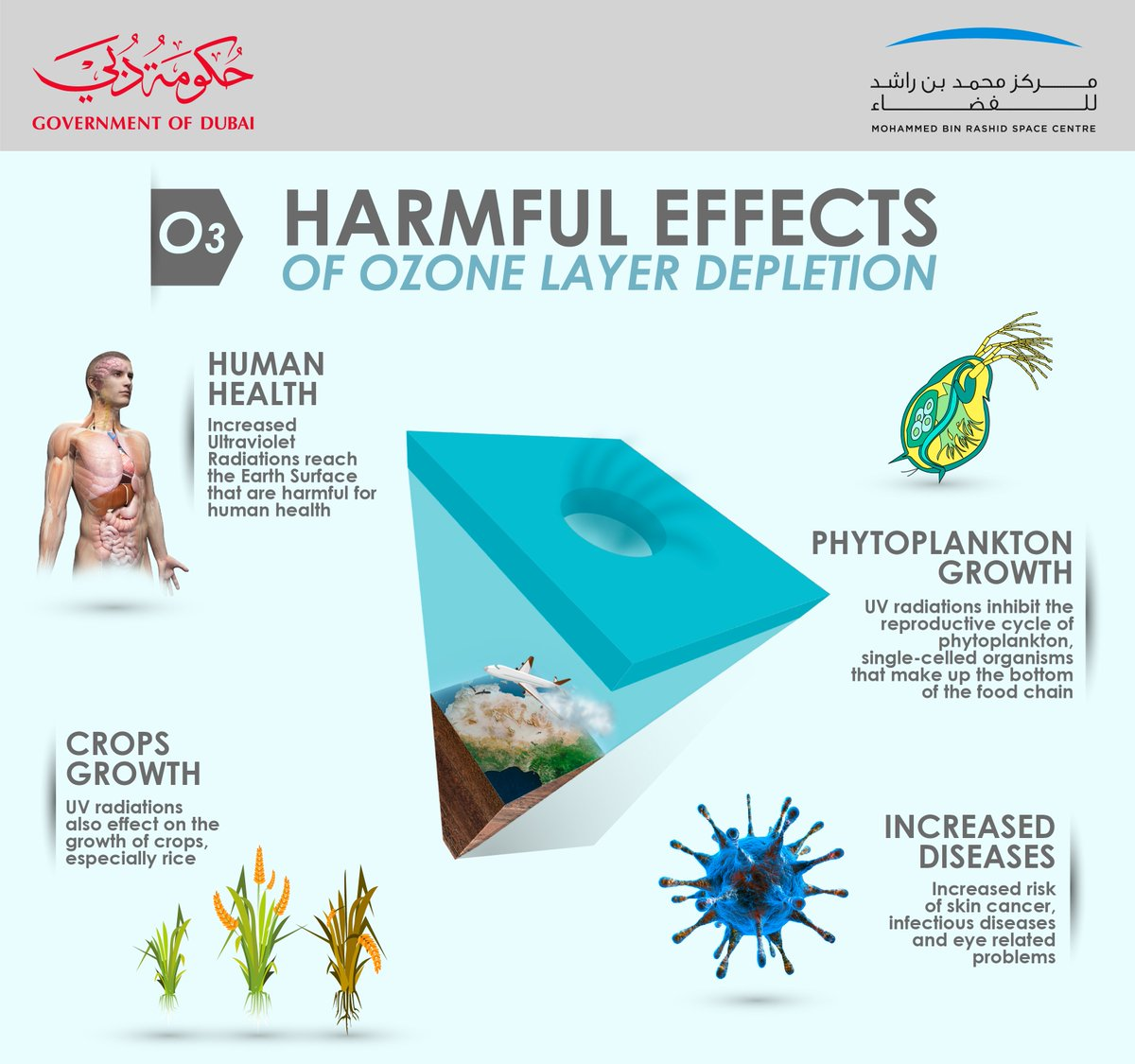 """MBR Space Centre on Twitter: """"#OzoneDay : Here is how #ozone layer  depletion is affecting our lives! #humanhealth #food #Dubai #UAE… """""""