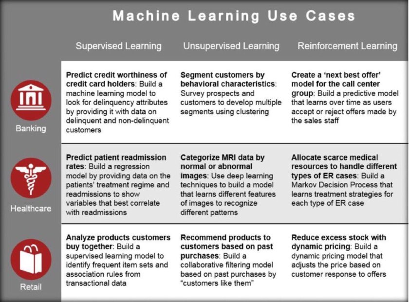 Machine learning use cases #AI:  1. Supervised 2. Unsupervised 3. Reinforcement