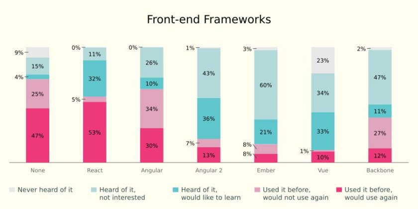 State of #JavaScript survey results: Front-end frameworks  #ReactJS #Angular2