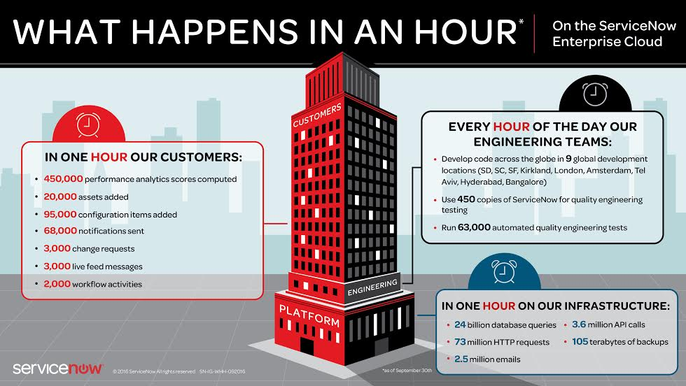 What happens in a #servicenow Hour: 450,000 performance analytics scores computed #bigdata