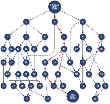 #Neptune - #MachineLearning Platform. #BigData #DataScience #AI