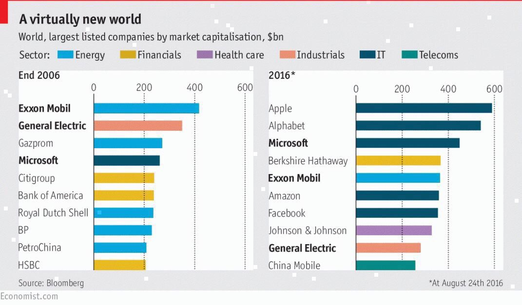 Software is eating the world, and #BigData is the new oil  by @TheEconomist #dataviz #tech