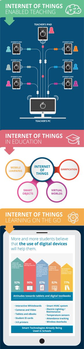 Internet of Things in the Classroom Infographic  #EducationalTechnologyInfographics